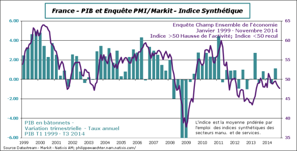 France-2014-Novembre-PMI-PIB
