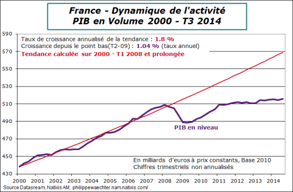 France-2014-T3-PIB-tendance