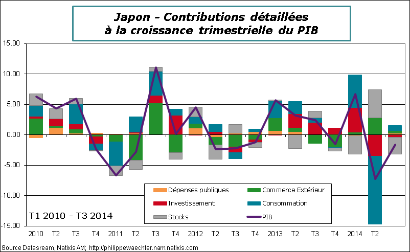 Abenomics le blog de philippe waechter for Le commerce exterieur du japon