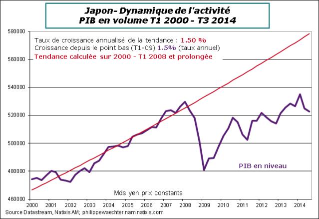 Japon-2014-T3-PIB-Tendance