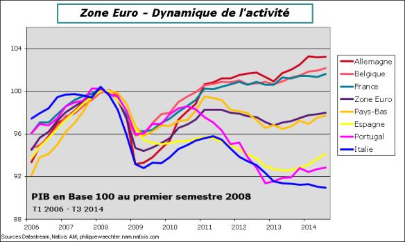 ZE-2014-PIB-Pays