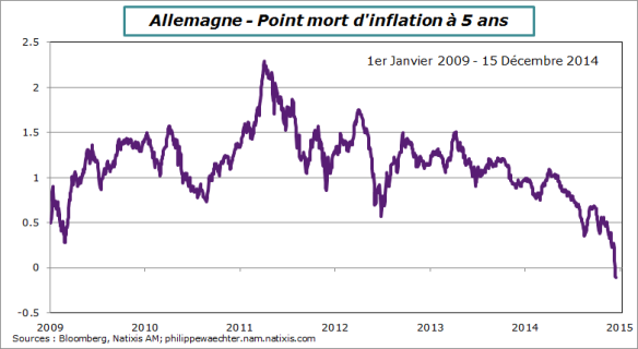 Allemagne-pointMort-inflation-5ans