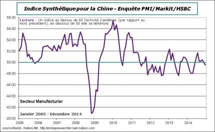 Chine-2014-Decembre-PMI-HSBC