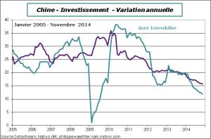 Chine-2014-novembre-invest
