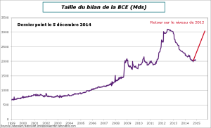 ECB-bilan-5-12