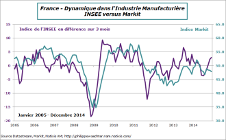 France-2014-decembre-manuf-insee-markit