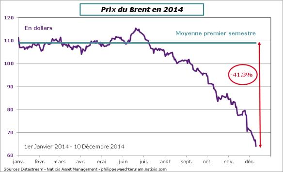 petrole-10decembre2014