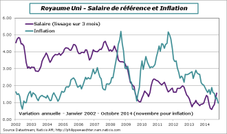 UK-2014-Octobre-Salaire-inflation