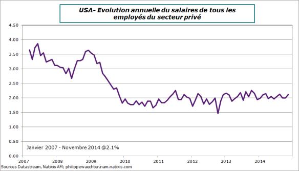 USA-2014-Novembre-salaire