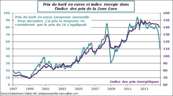 ZE-2014-novembre-cpi-petrole