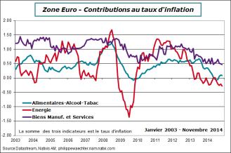 ZE-2014-novembre-inflation-decomp