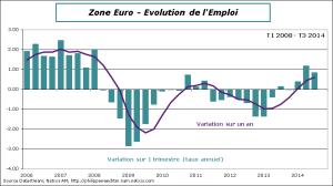 ZE-2014-T3-Emploi