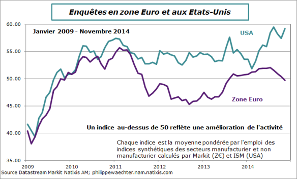 zoneeuro-usa-ismglobal-pmiglobal-novembre14