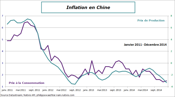 Chine-2014-decembre-inflation