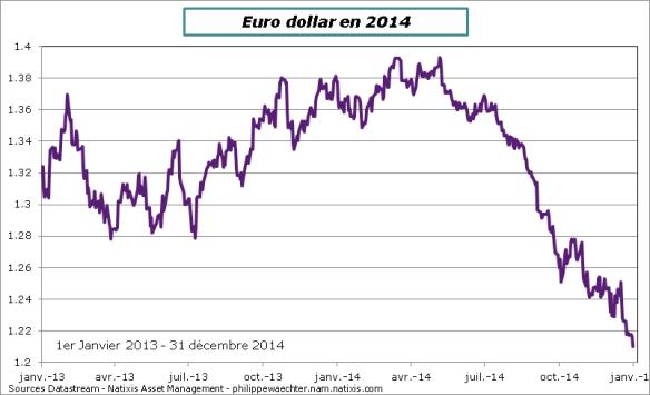 Euro-dollar-31-decembre-2014