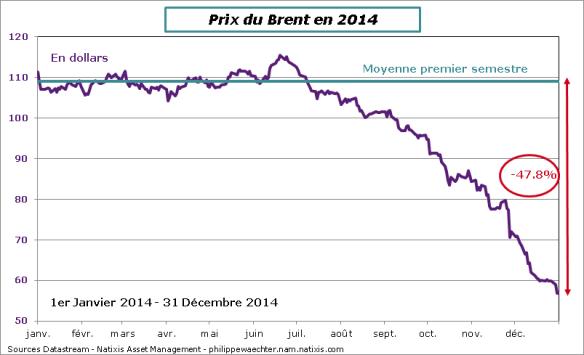 Petrole-31-12-2014