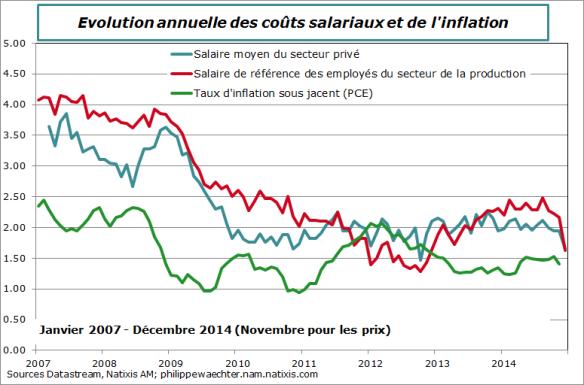 us-2014-decembre-salaires
