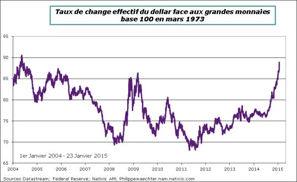 US-Dollar-23janvier2015