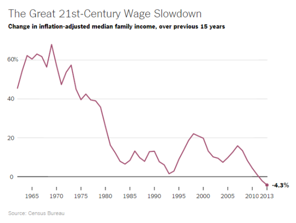 USA-Wages
