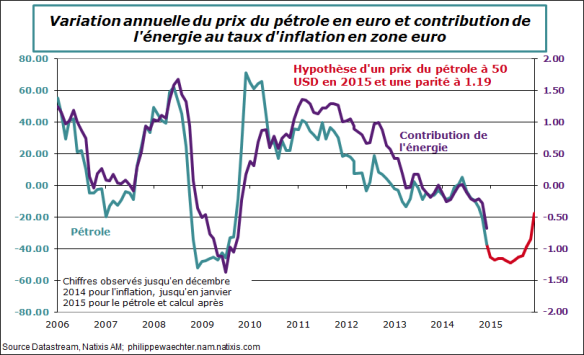 ze-2014-dec-inflationsur2015