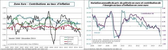 ze-2014-decembre-inflation-energie