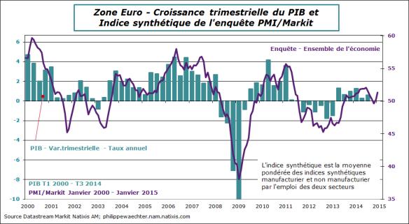 ZE-2015-Janvier-PMI-PIB-v2