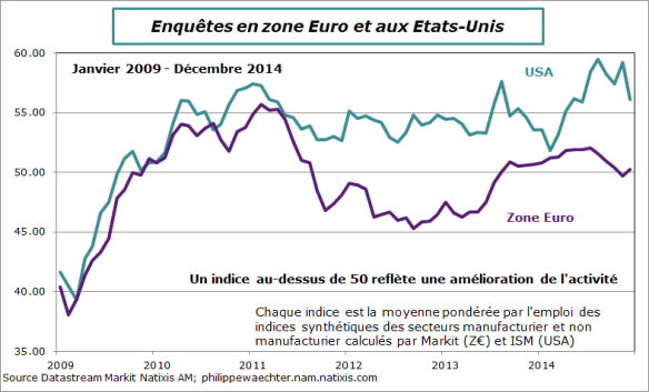 ze-us-pmi-ism-dec-2014