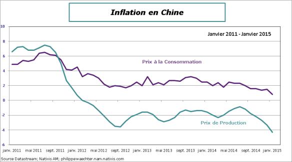 Chine-2015-Janvier-Inflation