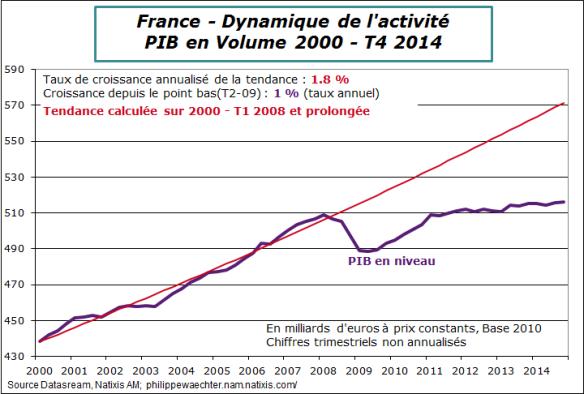 France-2014-T4-Pib-tendance