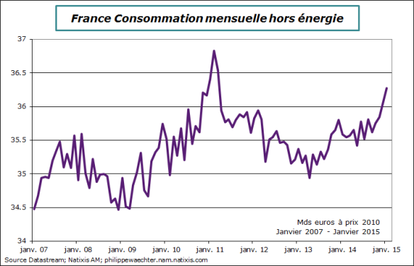 France-2015-janvier- conso-hors-energie