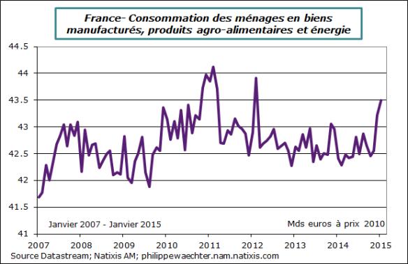 France-2015-janvier-conso