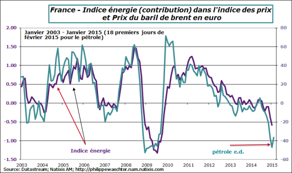 France-2015-janvier-inf-petrole