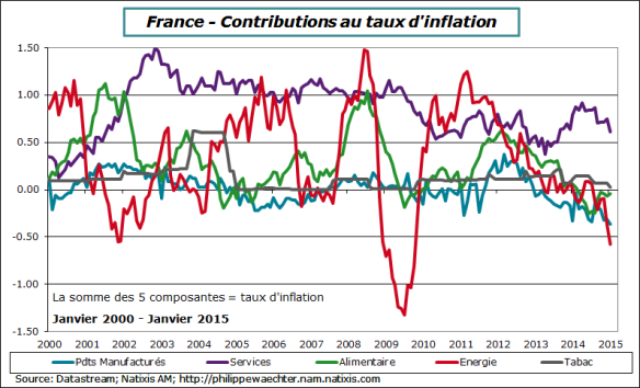 france-2015-janvier-inflation-contrib