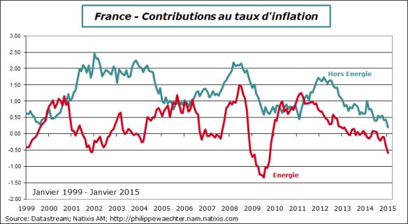 France-2015-janvier-inflation-horsenergie