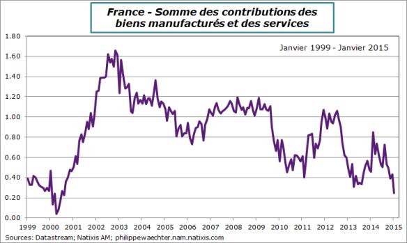 France-2015-janvier-inflation-manuf+serv