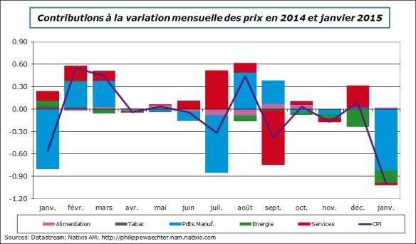 France-2015-janvier-prix-mensuels