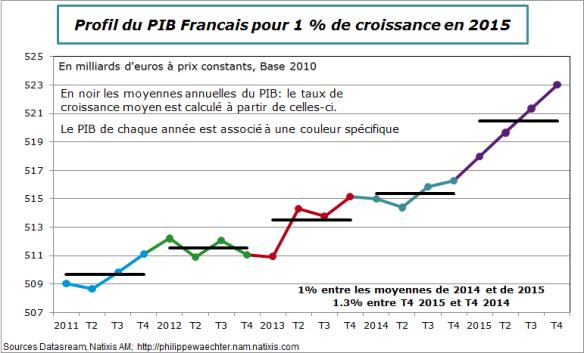 france-croissance moyenne
