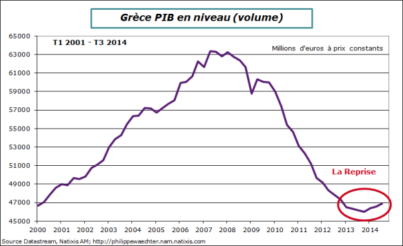Grece-2014-T3-PIB