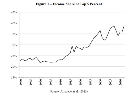 Inegalites-revenus