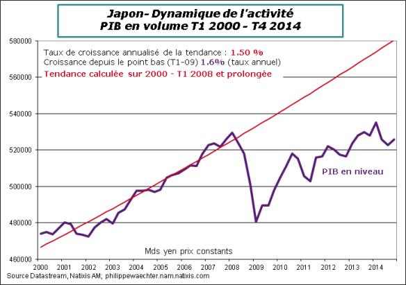 Japon-2014-T4-PibTendance