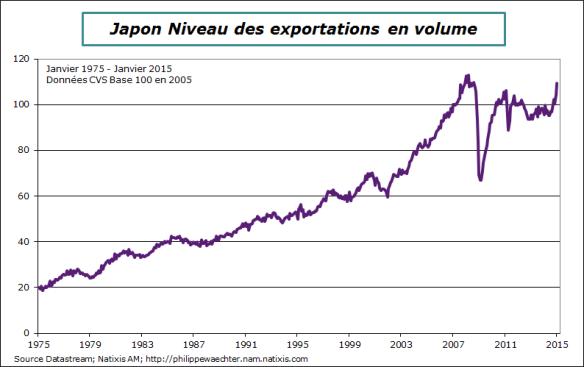 Japon-2015-janvier-exports