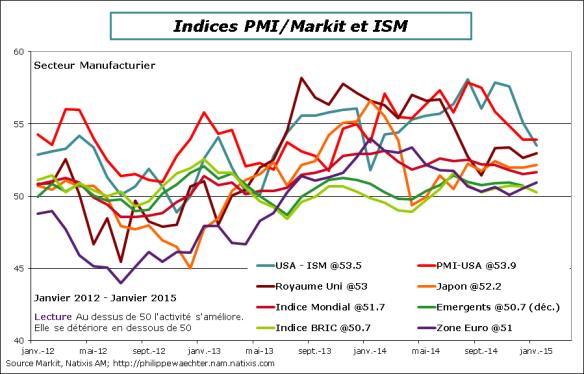 Monde-2015-Janvier-PMI