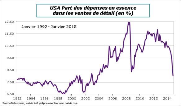 USA-2015-Janvier-essence-retail