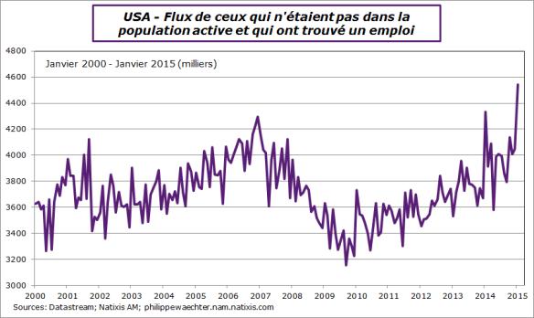 USA-2015-Janvier-fluxversEmploi