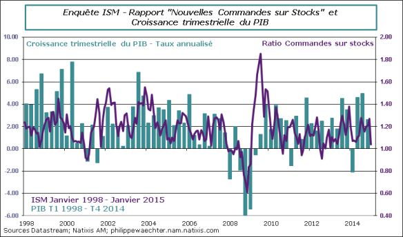 usa-2015-Janvier-ISM-ratio-PIB
