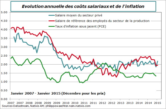 usa-2015-janvier-salaires