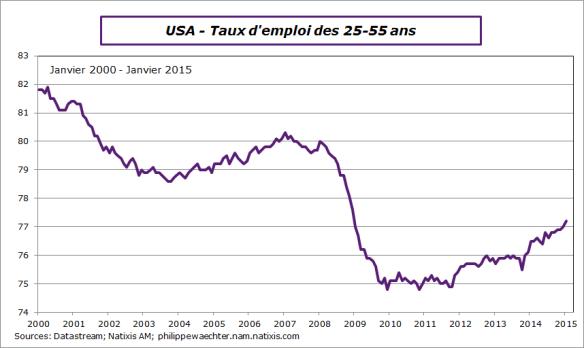 USA-2015-Janvier-txemploi-25-55