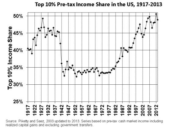 usa-ineg-revenus-piketty-saez