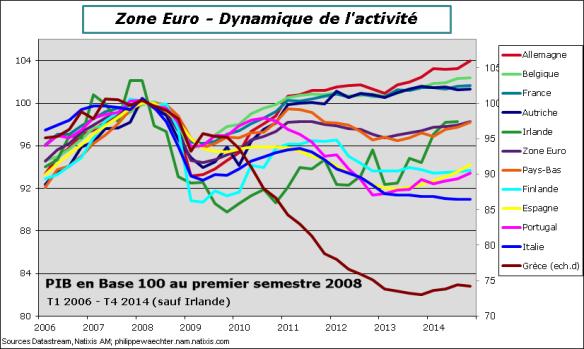 ze-2014-T4-PIB-pays
