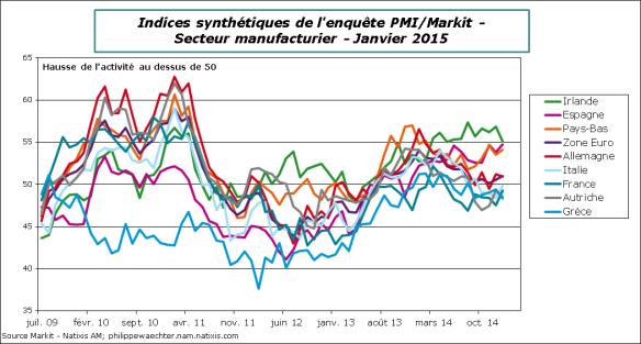 ZE-2015-Janvier-PMI-Pays